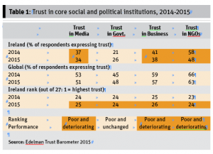 Table 1: Trust in core social and political institutions, 2014-2015