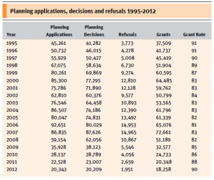 Planning Applications, Decisions & Refusals 1995 - 2012