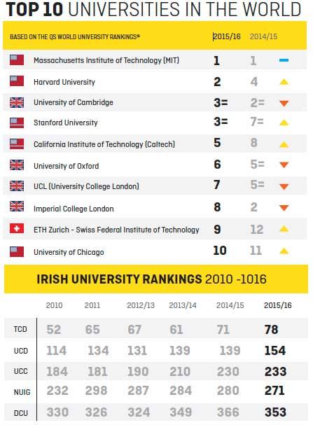 top-10-uni-rankings-world-